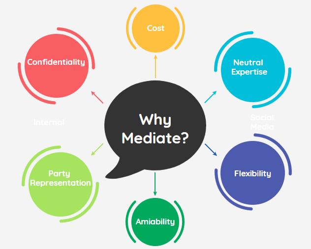 Why Mediate?